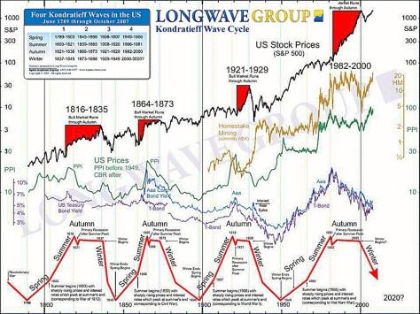 Longwave