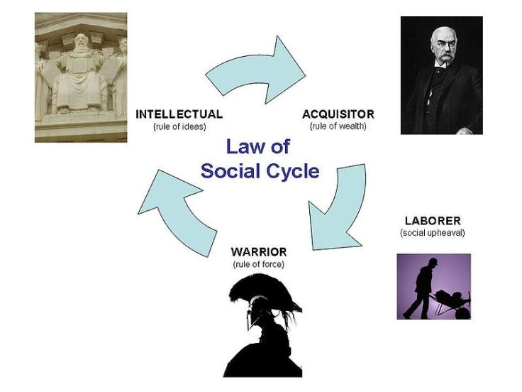 Law_of_Social_Cycle