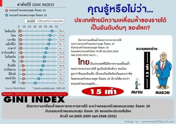 ปัญหาความเหลื่อมล้ำของไทยรุนแรงระดับโลก