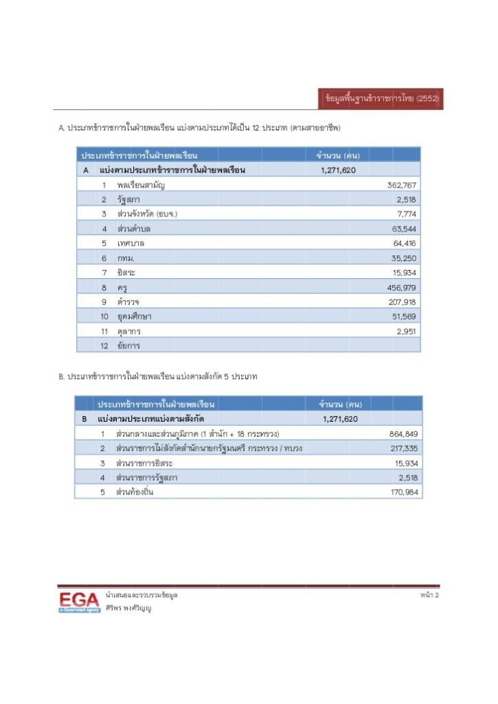 จำนวนข้าราชการไทย
