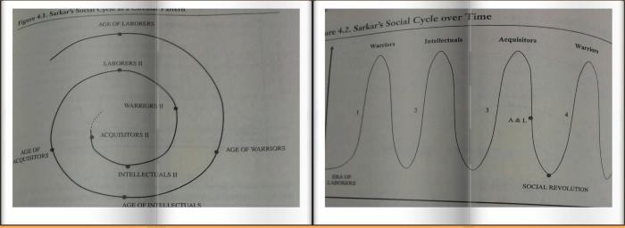 ทษ.วัฏจักรสังคม(P.R. Sarkar) กับ Law of Social Cycle ของ ดร.ระวี ภัทรา