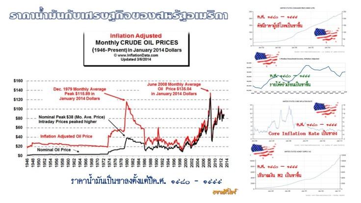 ราคาน้ำมันกับการฟื้นตัวทางเศรษฐกิจ 1980 - 1999